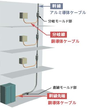施工現場での省力化に貢献する低圧分岐付アルミ電力ケーブル ...