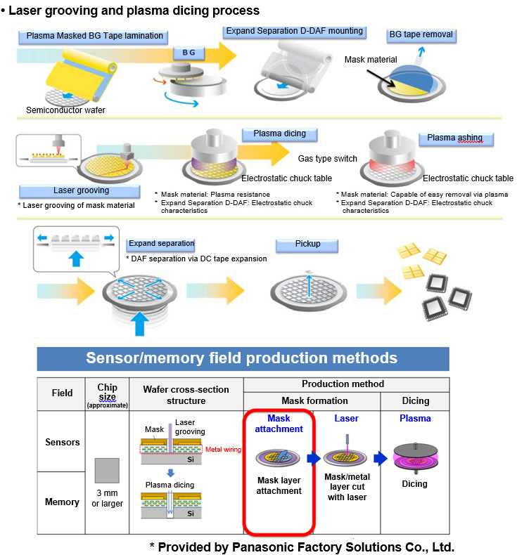Furukawa Electric Develops New Semiconductor Tape That Can