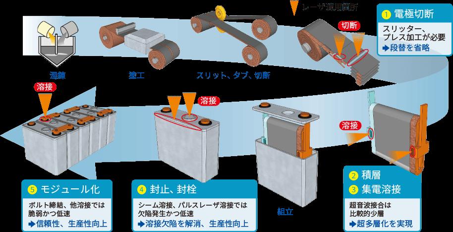 リチウム イオン 電池 シェア トップ リチウムイオン二次電池の世界市場、21年以降は拡大