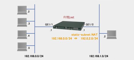 古河電工ネットワーク機器 [FITELnet]:FITELnet-Fシリーズ F2500