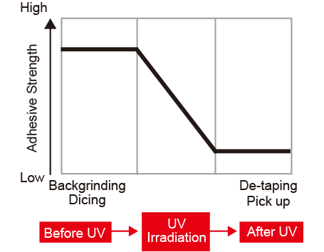 What is UV Tape ?|Tape for Semiconductor Process|Furukawa Electric
