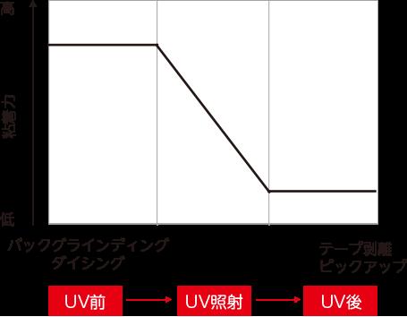 uvテープとは 半導体用テープ 古河電気工業株式会社